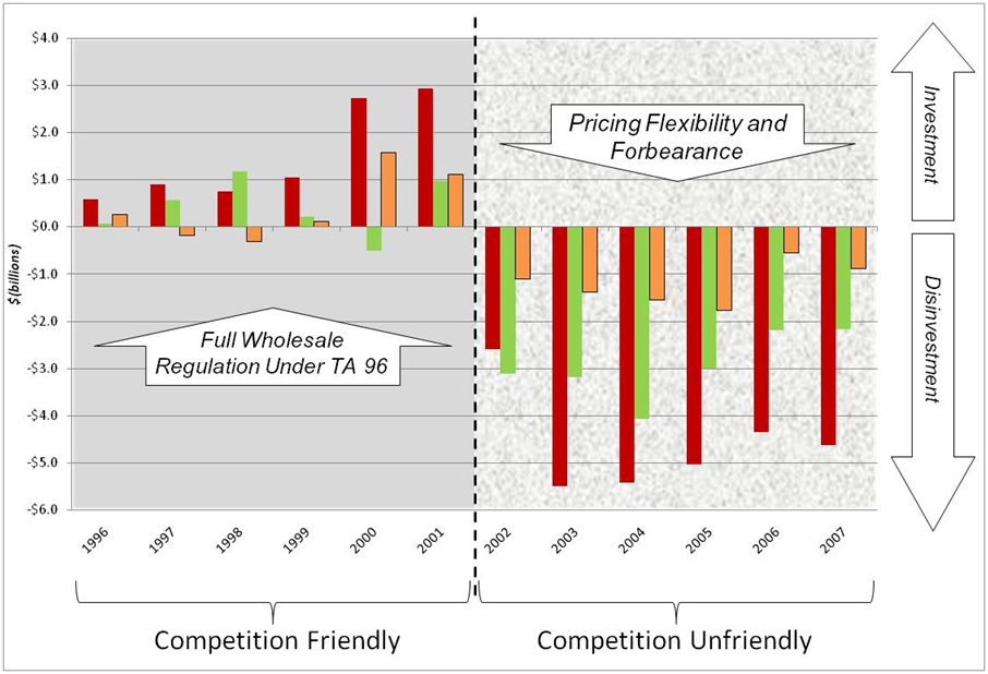 Investment Graph showing positive RBOC investment under 'Competition Friendly' regulation and disinvestment under 'Competition Unfriendly' deregulation